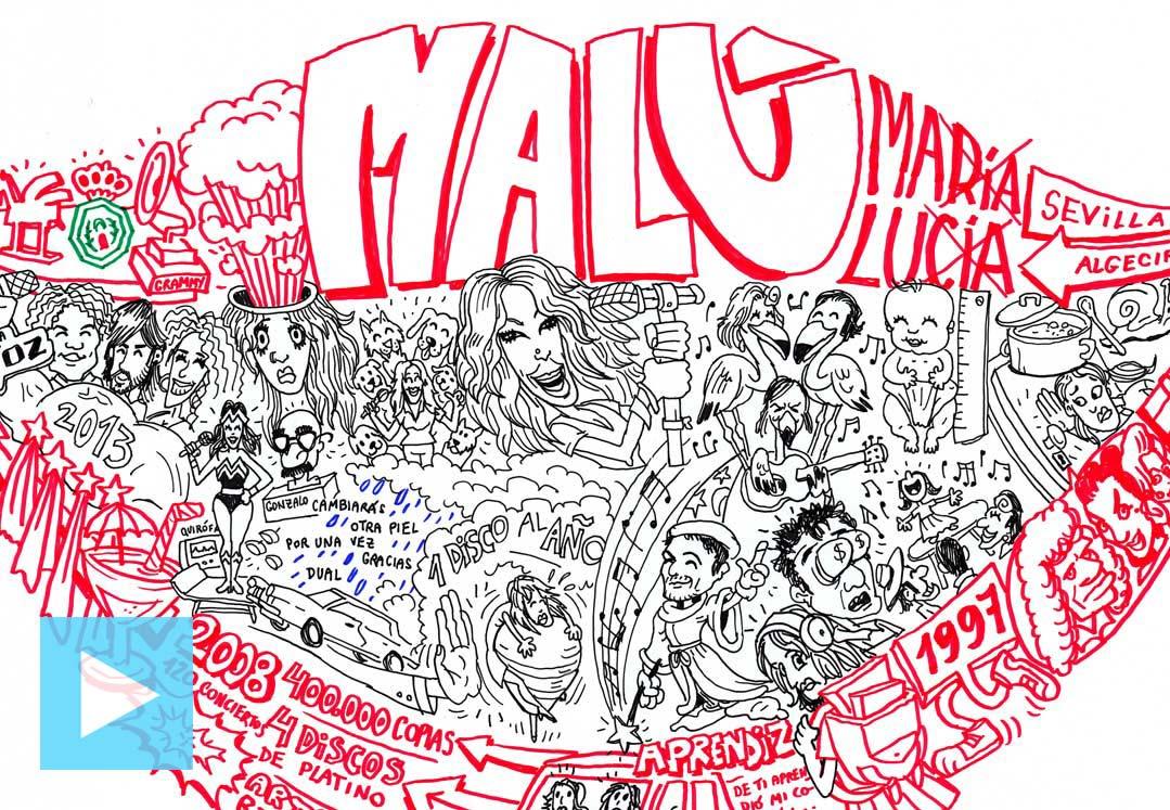 Video-MALU
